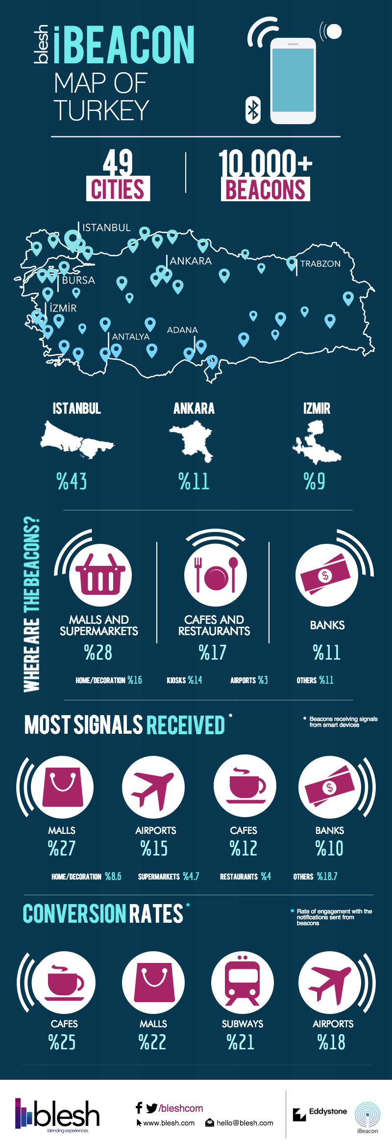 iBeacon-Map-of-Turkey-Infographic
