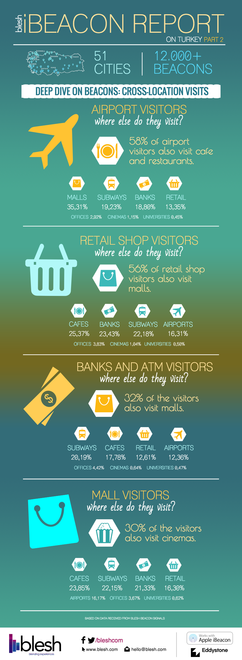 Blesh-Infographic-Cross-Location-Visits