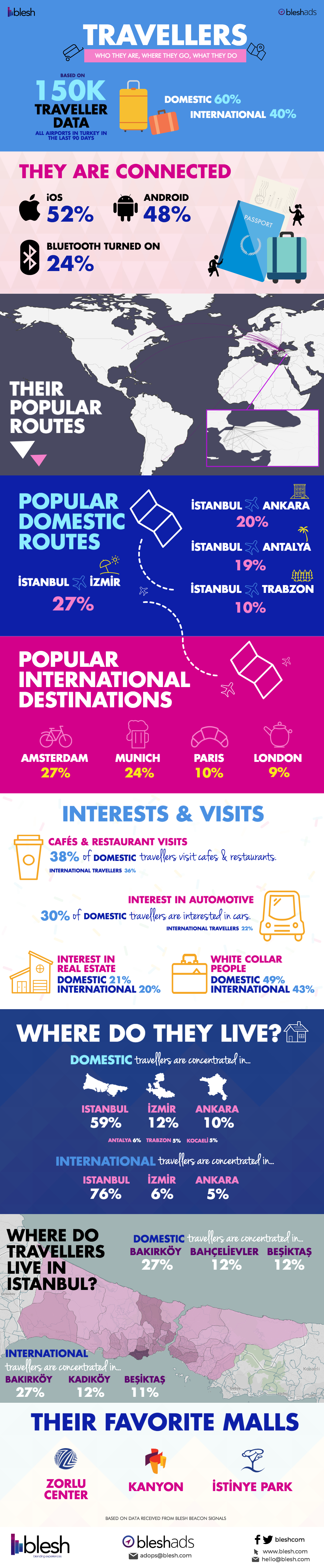 blesh-where-do-travellers-go_infographic